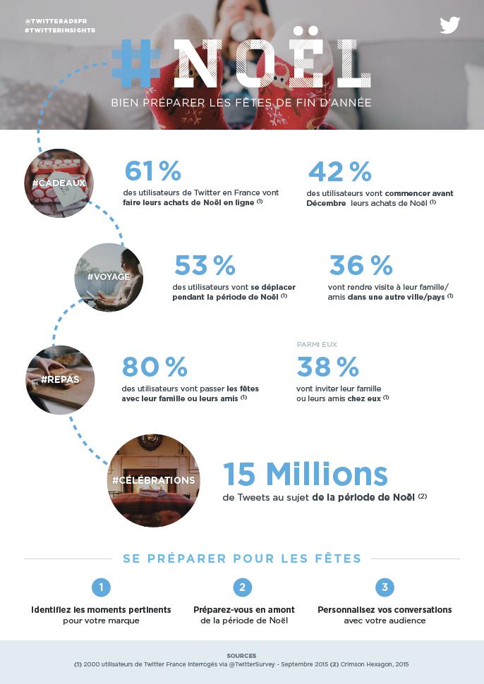 antipod marketing communications_Noël sur Twitter_brand strategy angency 1